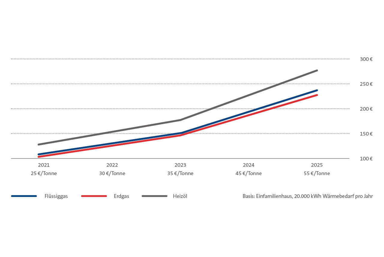 PRIMAGAS CO2-Bepreisung - Kosten