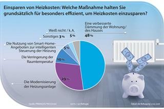Studie über das Einsparen von Heizkosten