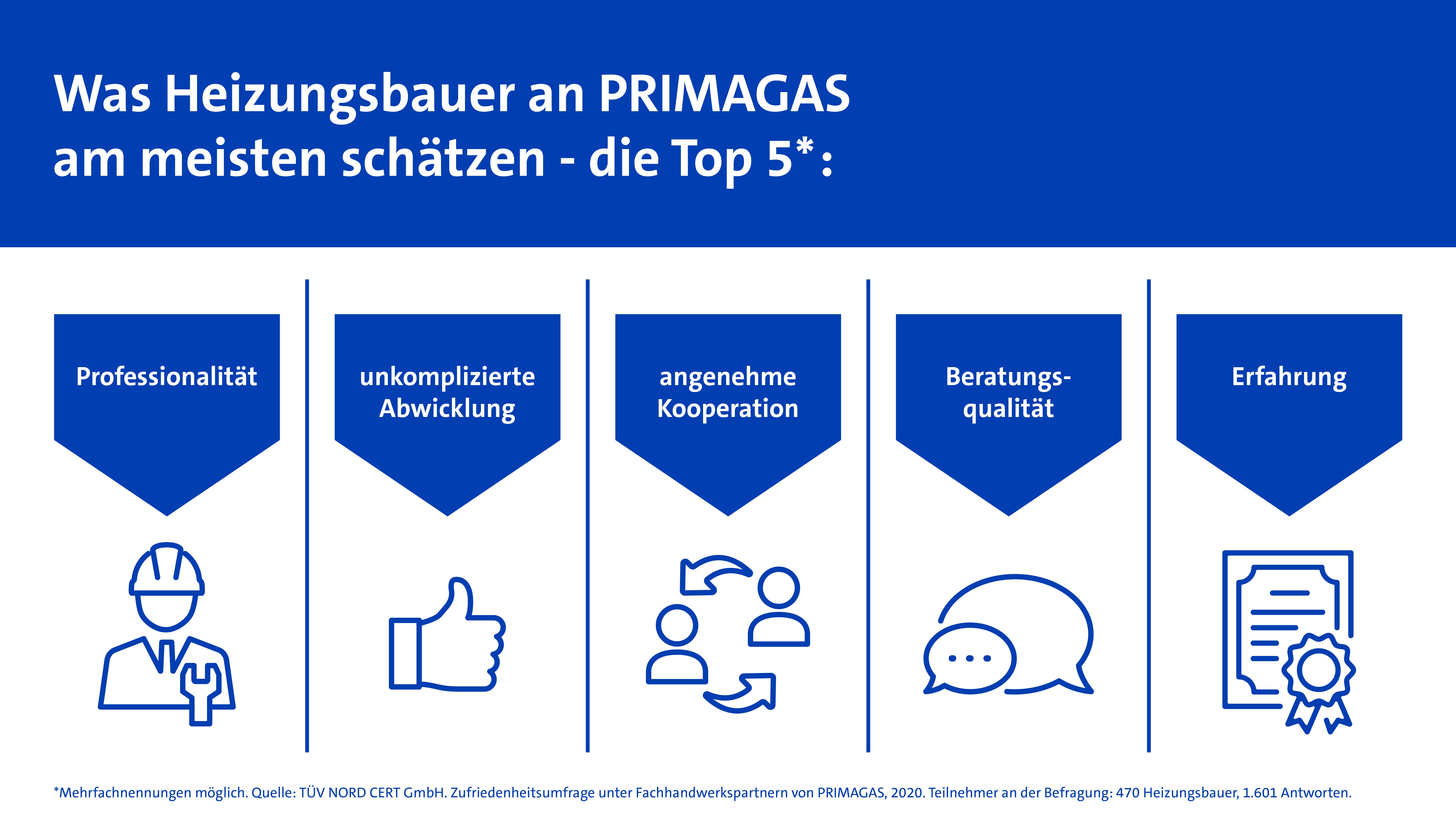 PRIMAGAS Pressemitteilung - Neue TÜV-Umfrage unter Heizungsbauern - Infografik II